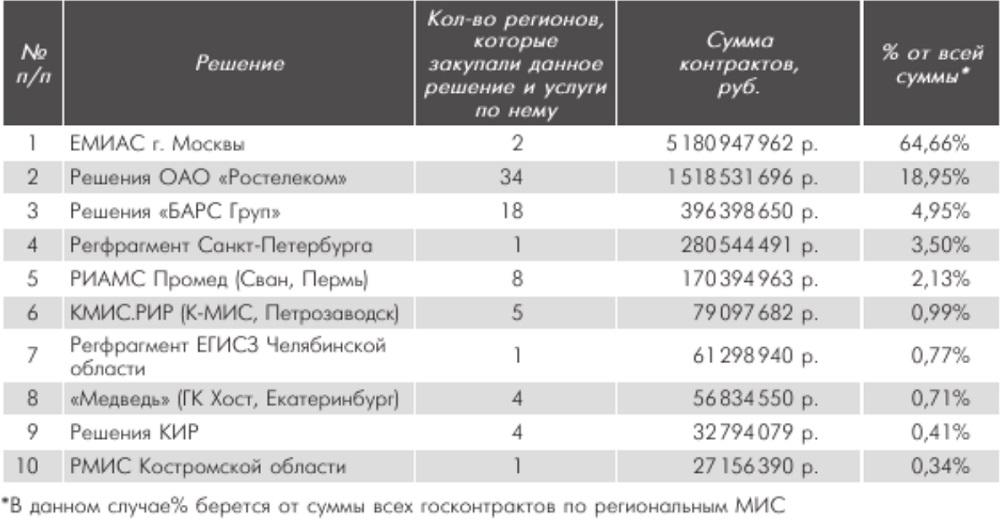 Реформа здравоохранения России в 2019 году