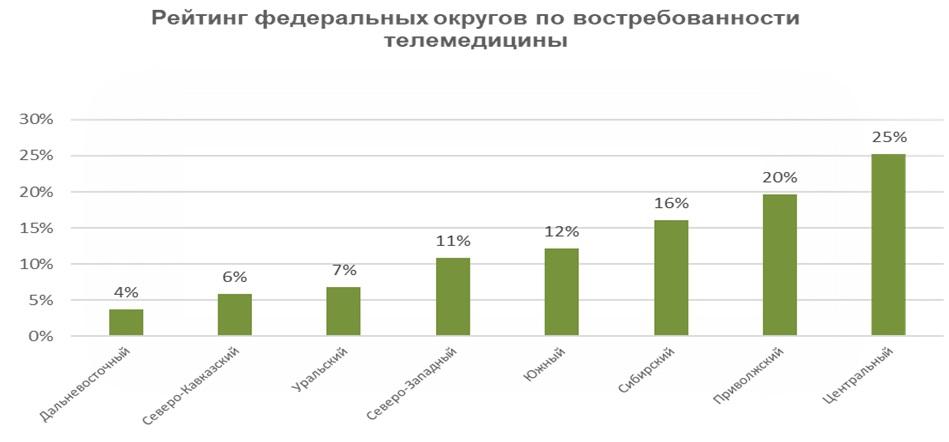 Телемедицина востребована в основном у жителей крупных городов и центральной части России [2]