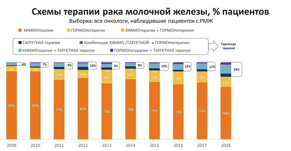 Доля пациентов, получающих таргетную терапию РМЖ, увеличилась в России за 10 лет до 19%