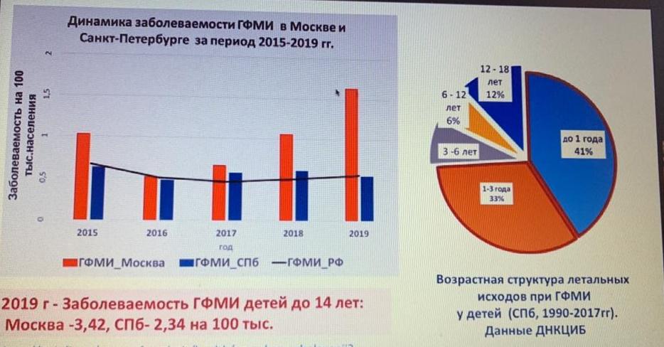 Показатели заболеваемости менингококковой инфекцией в России превысили опасный порог