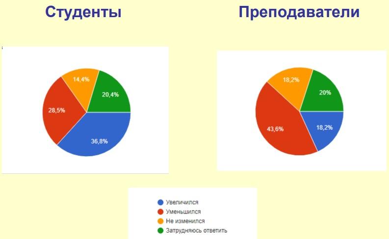 Большинство преподавателей поддержали частичное дистанционное обучение на постоянной основе